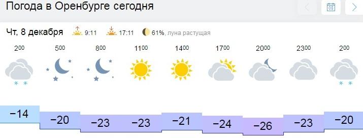прогноз погоды погода в оренбург на неделю на гисметео можете скачать новые