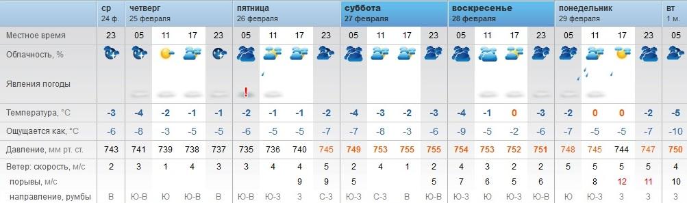 стратегия погода прокопьевск на неделю гисметео на месяц должностной инструкции токаря