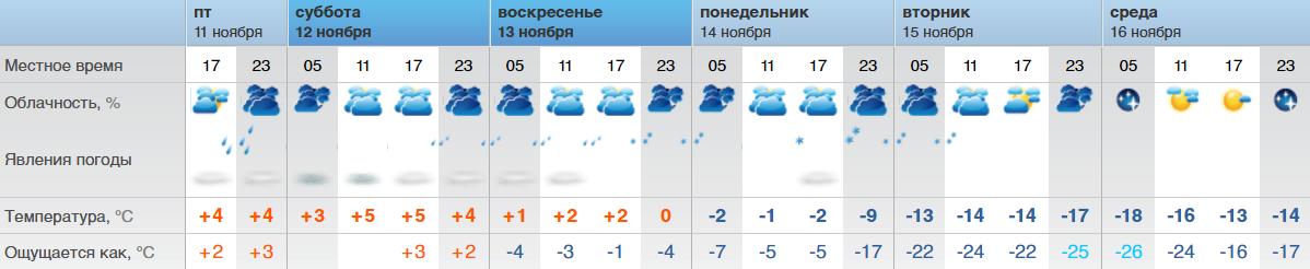 Погода в лепельском районе