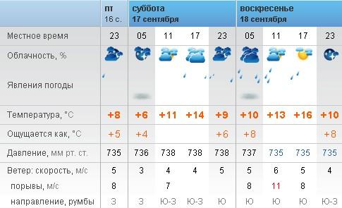 Прогноз погоды в актау мангистауской обл