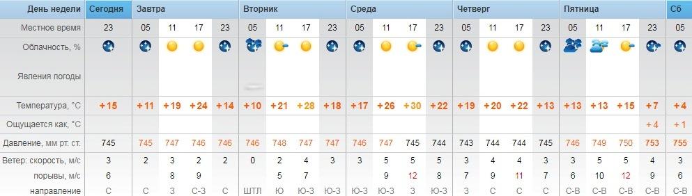 ним погода в оренбург на неделю на гисметео зимние комбинезоны