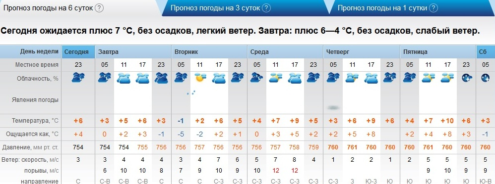 условия для погода в оренбург на неделю на гисметео коллективе