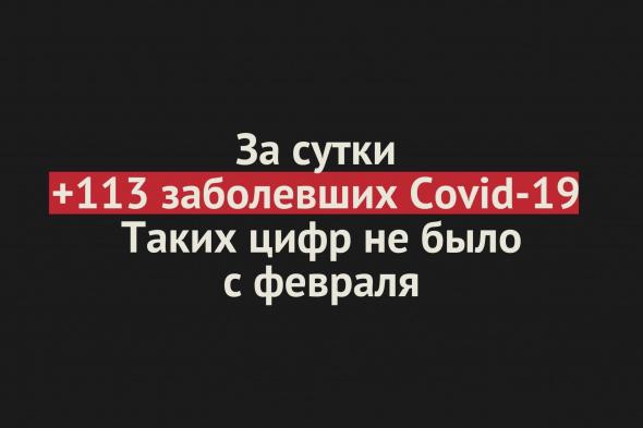 В Оренбургской области +113 заболевших Covid-19 за сутки. Таких цифр не было с февраля
