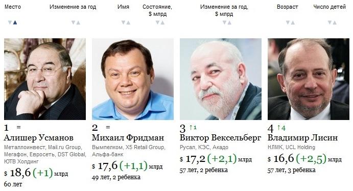 В россия самый багатый человек