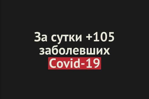 +105 случаев Covid-19 за сутки в Оренбургской области